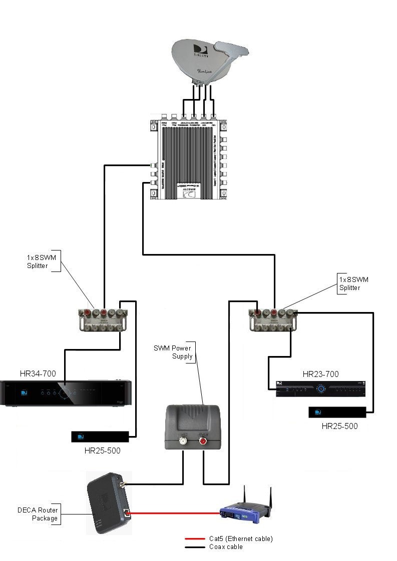 My_DirecTV_Installation wiring diagram for direct tv genie system readingrat net DirecTV HR24 HR34 vs at edmiracle.co